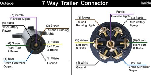 Connector_7pin_RV_trailer travel trailer wiring connector diagram wiring diagram online